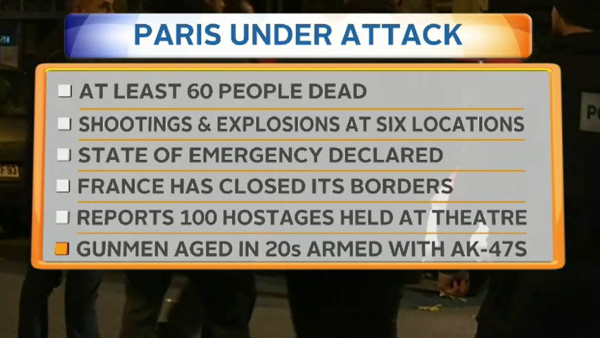Here's what we know about the Paris attacks right now. #9News https://t.co/itsxlP6Np8