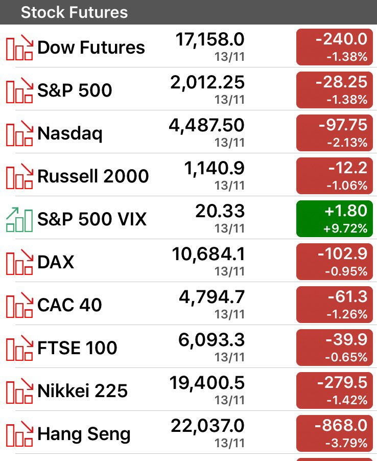 #Paris #ParisAttack seems to have depressed what was likely an already shaky futures market. Good that it's Friday. https://t.co/Fwu7UVuGiW