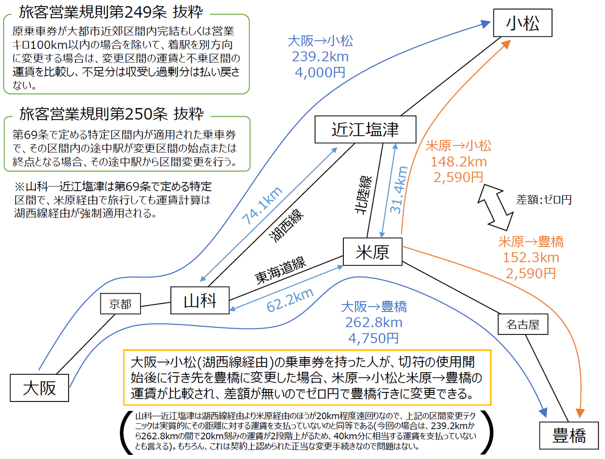 お兄ちゃん、例えば大阪―小松の乗車券(4000円)を持っている人がその切符の使用開始後に行先を豊橋に変更したら、旅規第249,250条によって追加支払いなしで豊橋に変更できるよ。大阪―豊橋の正規料金は4750円もするのにね。