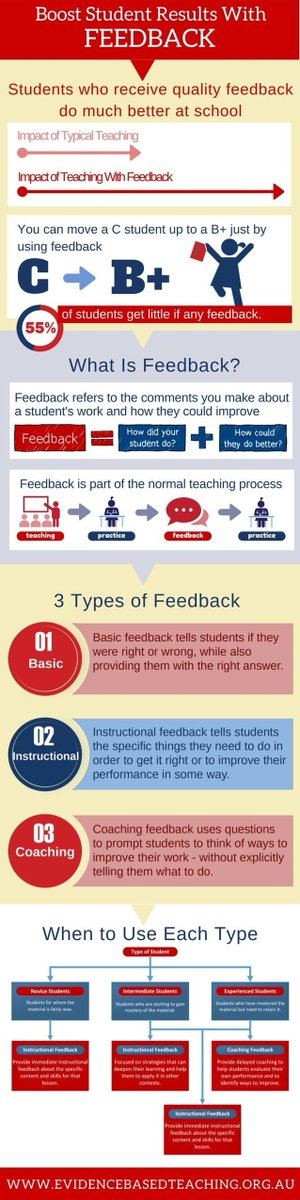 The Value of Feedback Infographic https://t.co/HSVLWOaOmP #elt #efl #esl #edreform https://t.co/GkoN0MDy1P