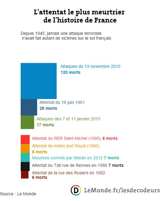 Ces attaques sont les plus meurtrières en France depuis 1945 https://t.co/6wRlMJF39p