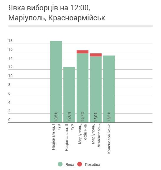 Явка на 12:00: в Мариуполе - 15%, в Красноармейске - 15,2%