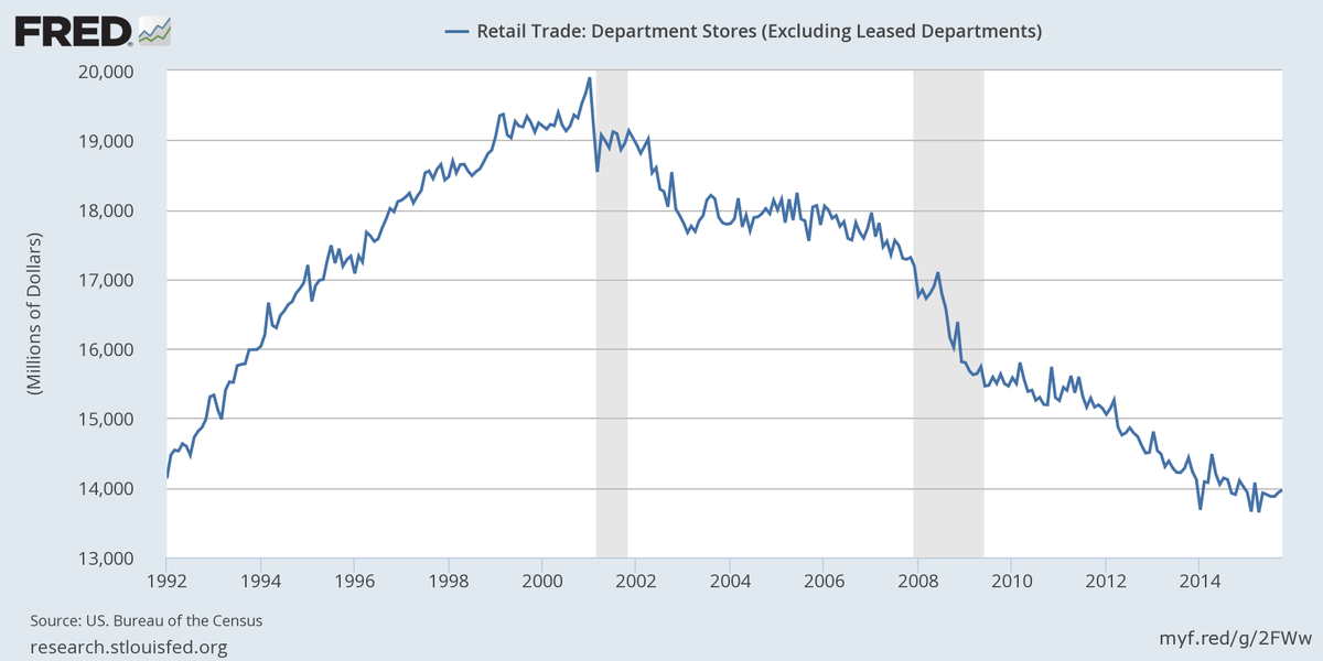 See how department stores' sales have been trending downward since 2001 https://t.co/gD6NG8GdfA https://t.co/Rv7CIinYlH