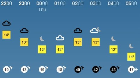 Bbc Weather On Twitter What Do The Black Wind Symbols Mean On The