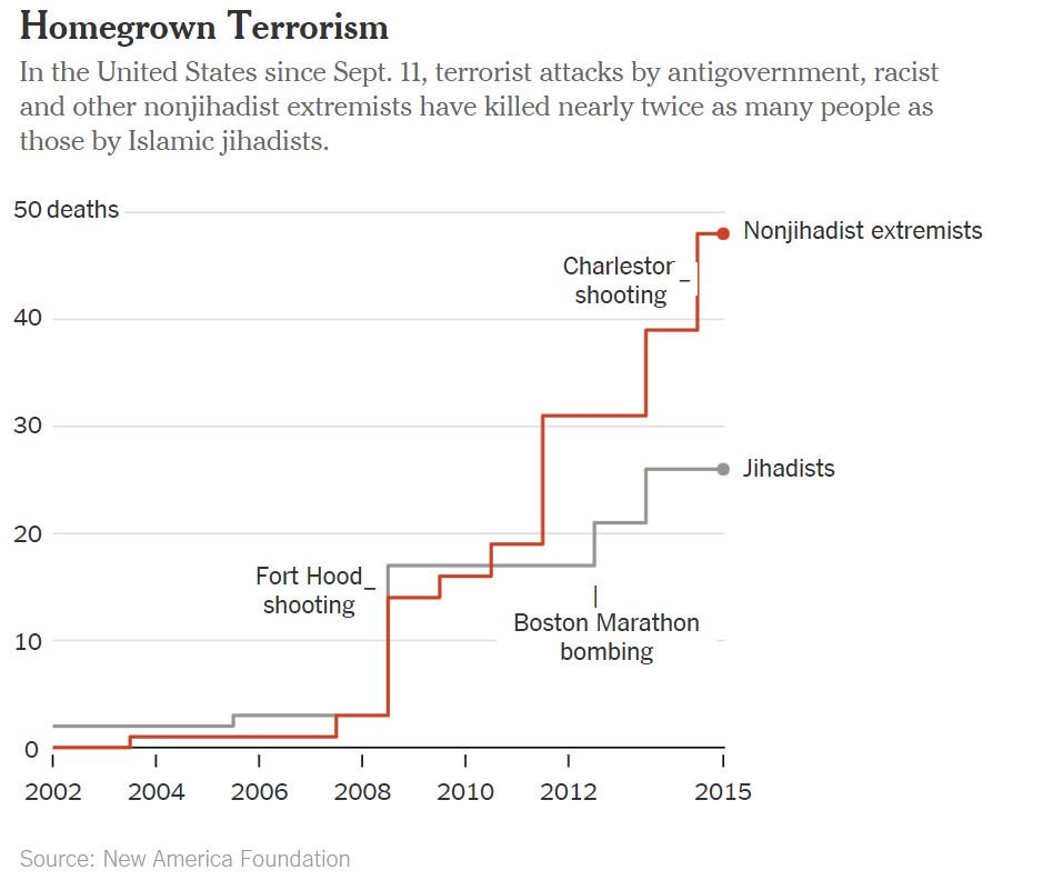 Since 9/11, right-wing terrorists in the US have killed twice as many people as jihadists. https://t.co/2PYTyAZGOI https://t.co/TuRBUJuDz5