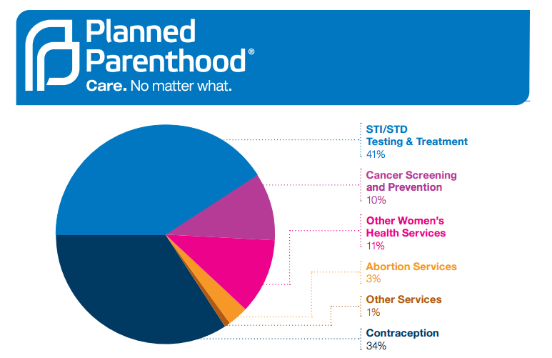 "Dear Media: Abortions are 3% of #PlannedParenthood's services. Please stop calling it an ""abortion clinic."" https://t.co/qcfosgVciG"