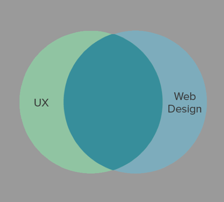 New #UX Trends: Web Service #Design, Microinteractions, Multi-Device and #Gamification https://t.co/uSaTBDR40Y https://t.co/fjelXpdXXA