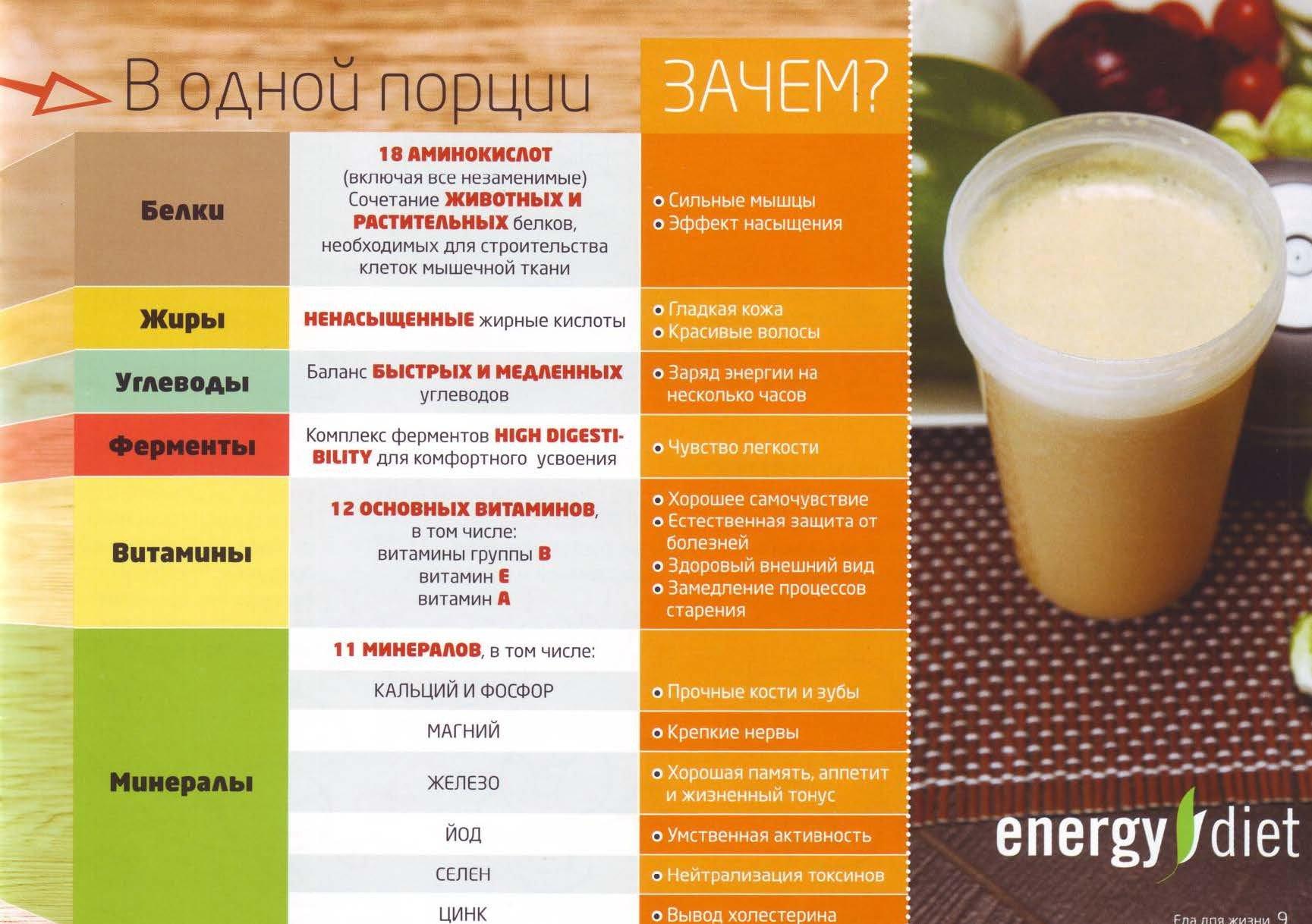 диета на коктейлях для похудения