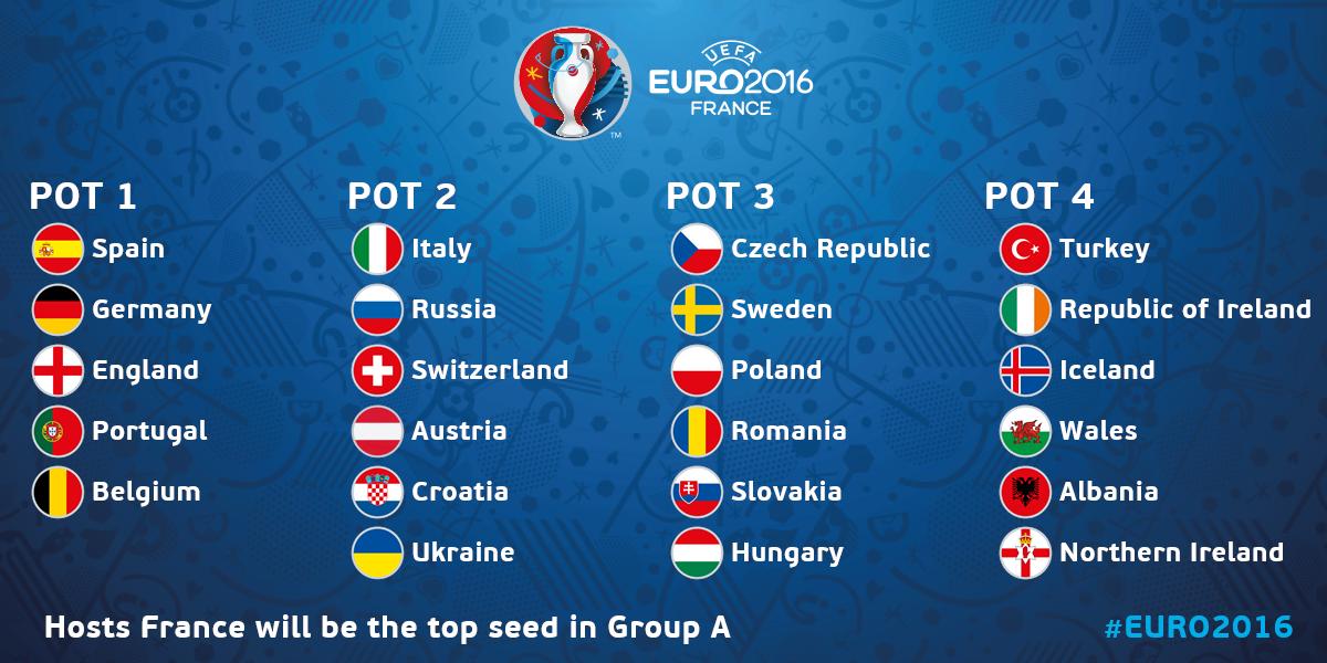 Euro 20(F) Les pots pour le tirage au sort HandNews