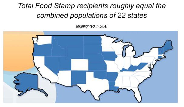 .@RudyHavenstein @gubbmintcheese Food stamps recipients in the U.S. https://t.co/enrTLLh0mO