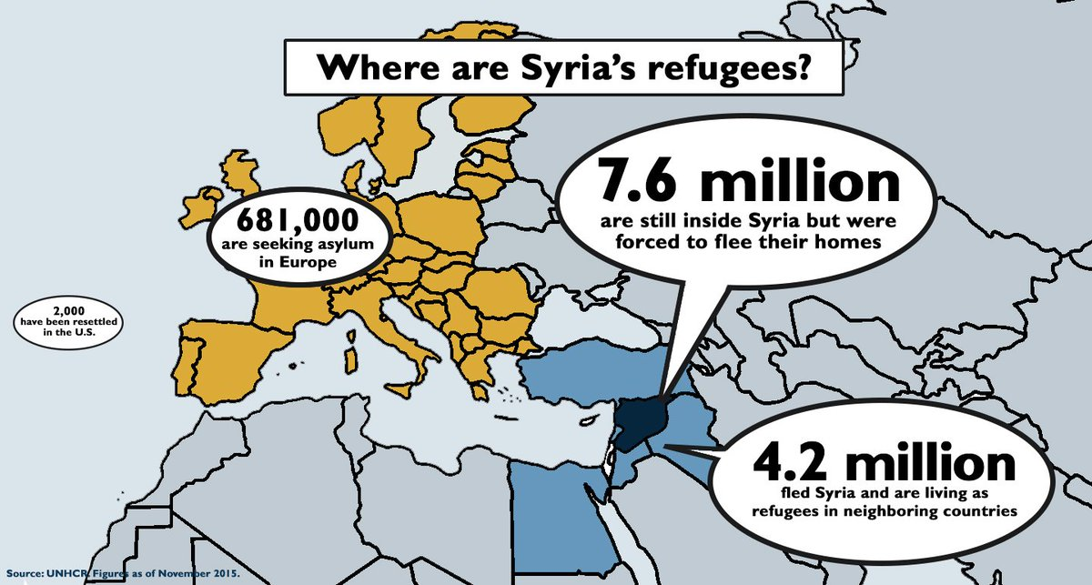 Let's remember, the vast majority of those displaced by violence are still in #Syria or are refugees in the region. https://t.co/xyjsOq8EAP