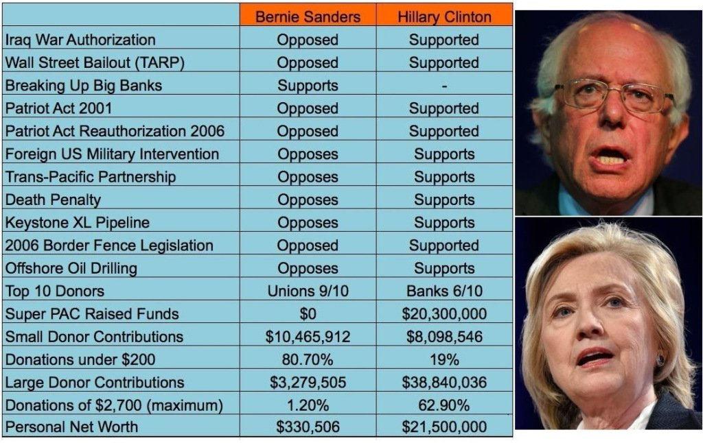 The fact-checker's guide to viral graphics contrasting Hillary Clinton, BernieSanders https://t.co/UJuTYECyPl https://t.co/oOFqNN4Agf