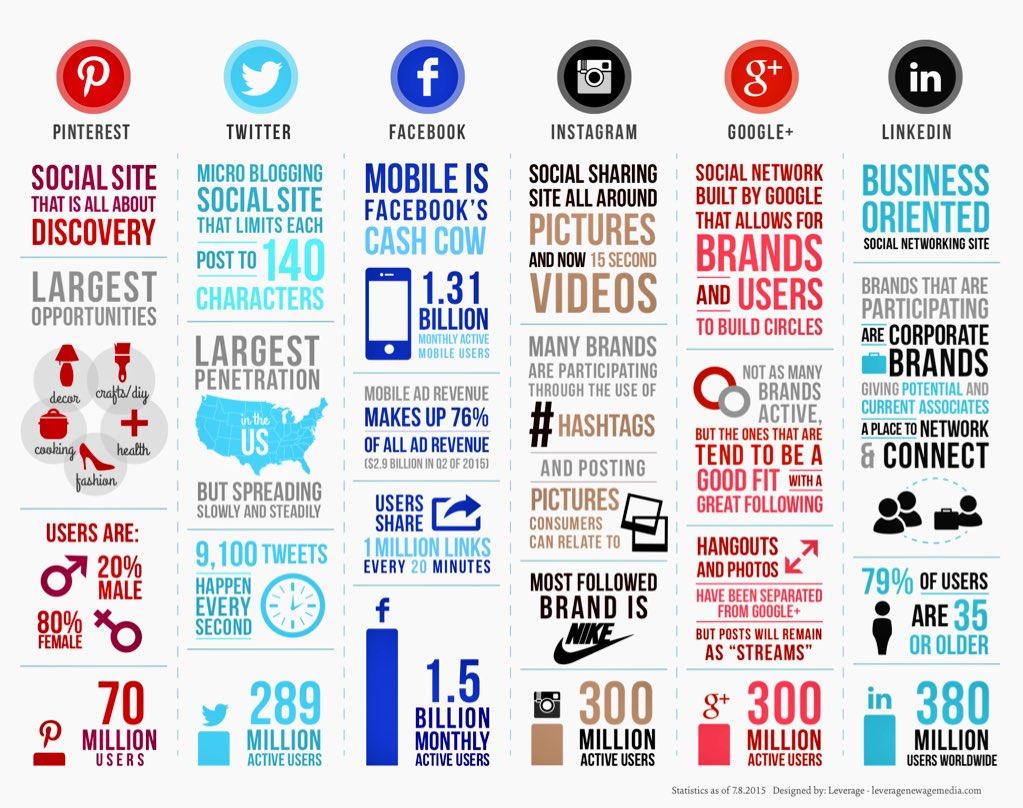 Social Media Comparison Infographic #cpass_ms  https://t.co/rDrGwUGrtQ https://t.co/nNqzw7sooc