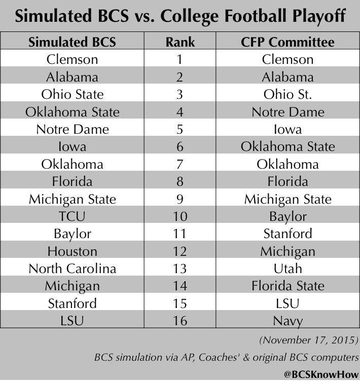 bcs ranking projections