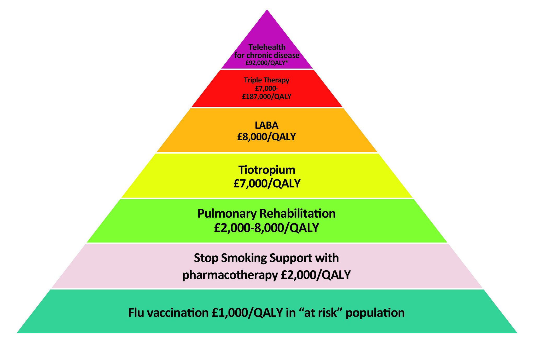 london lungs on twitter quotfor worldcopdday pyramid of