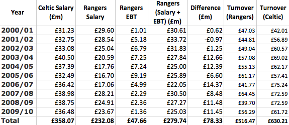 Interesting annual report comparison of Old Firm wage-bills during 'EBT' years. HT 'macdonut' on @Follow_Follow_ https://t.co/L5Suvn38Wi