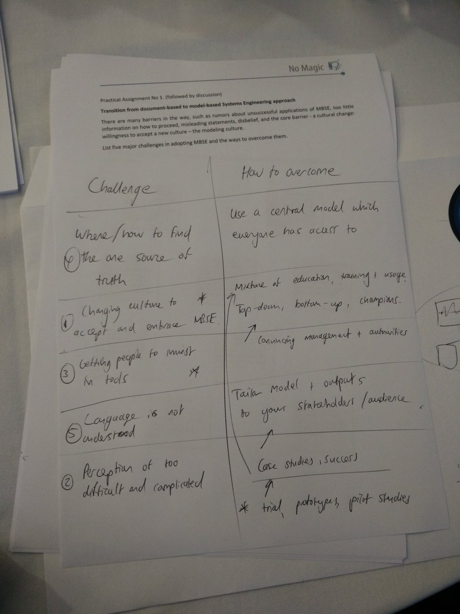 Challenges and ways of adopting #MBSE #ASEC2015 @incoseuk #systemsthinking https://t.co/A7S5hgqGfK
