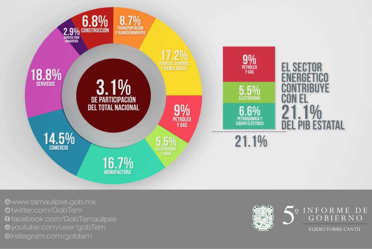 La actividad económica del sector energético genera más del 20% del PIB Estatal en #Tamaulipas.   #VInformeETC https://t.co/Co5tZ8btAX