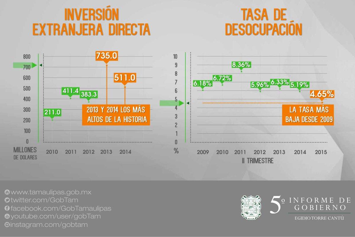 Está claro que #Tamaulipas está en franca consolidación económica, dando confianza a inversionistas.   #VInformeETC https://t.co/mujDWr6f1n