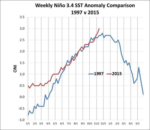 El Niño reaches record level for a single week period https://t.co/21EWEfQvNG https://t.co/8tIhDRY5qN