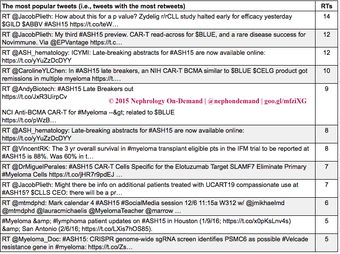 Thumbnail for NOD Analytics Realtime Twitter Analyses:  #ASH15