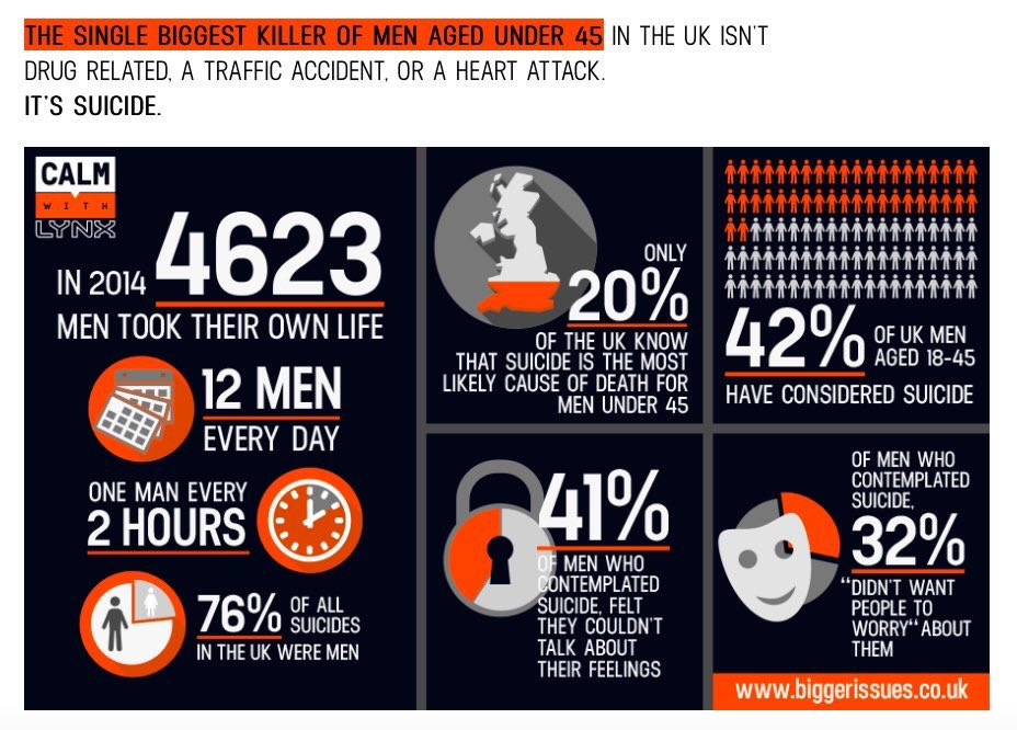 The stats don't lie... #InternationalMensDay #BiggerIssues @theCALMzone https://t.co/Cb6KW9s6zX