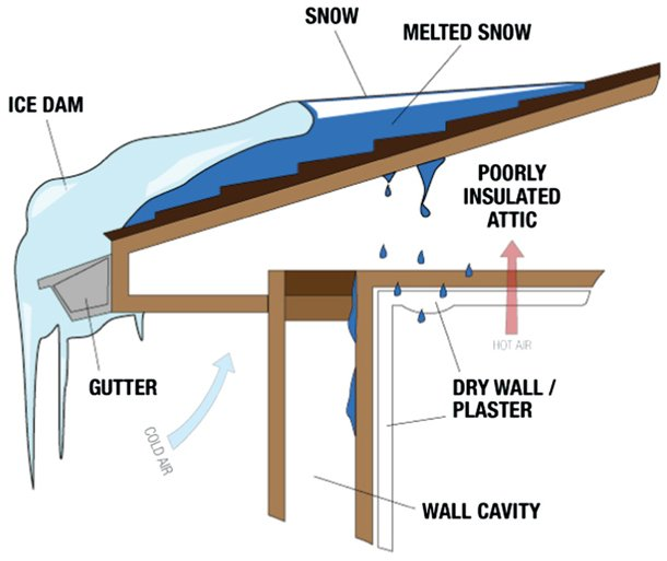 4 ways to prevent homeowner winter #insurance #claims like ice dams and frozen pipes https://t.co/X35JDxXi21 https://t.co/dSsGMuOhm1