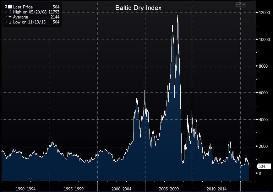 #BREAKING: Baltic Dry Index, the shipping benchmark, plunges to all-time low  #commodities #China