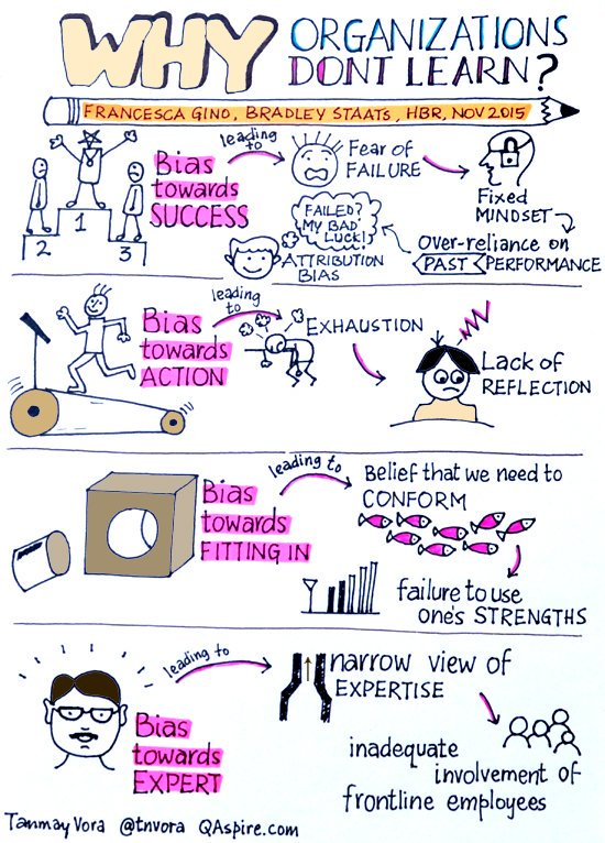 (In case you missed) Why organization's don't learn? https://t.co/QrxdpT8Twf #sketchnote #learningorg #culture https://t.co/C0CC43f87N