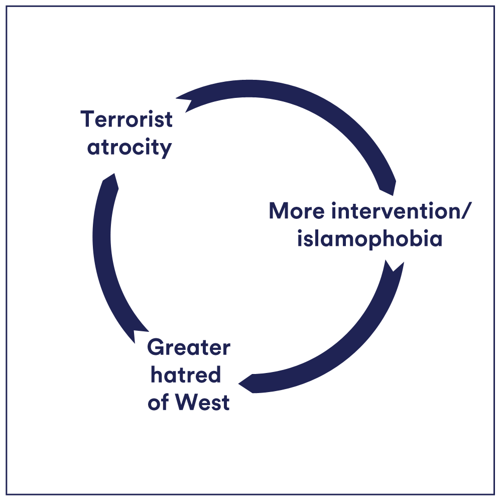 A handy chart on how military intervention works. #bbcqt https://t.co/Wyrm0910KL