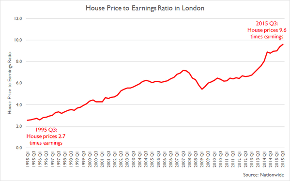 £2,000 per month two-bed rent in London within four years https://t.co/ua3F6yhKmN https://t.co/p3MrYXp9Lt