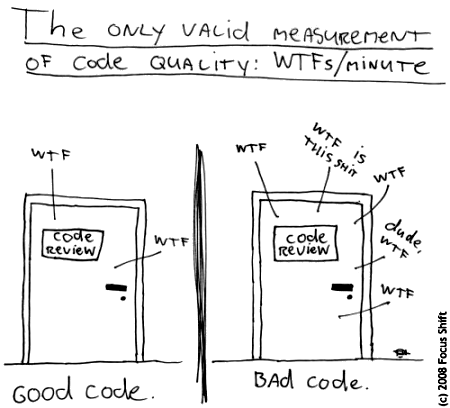 Measuring code quality. https://t.co/x2cjOpiyHb