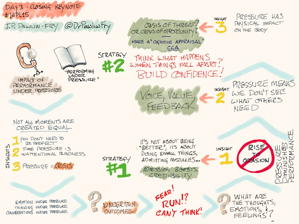 "My #sketchnote of @DrPawliwFry's closing keynote for #i4pl15 #madewithpaper ""Performing Under Pressure"" https://t.co/GgnoSm2ee1"