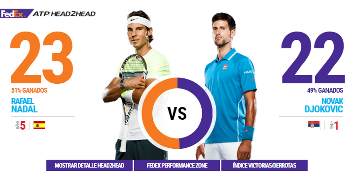 Rafael Nadal vs Novak Djokovic con diretta tv streaming video sui canali digitali di Sky