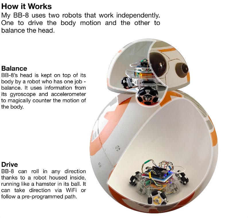 This highschooler's BB-8 build uses omniwheels and Beaglebone. My fave yet. https://t.co/XYFHTXDqhe https://t.co/vbZxMwzFvd