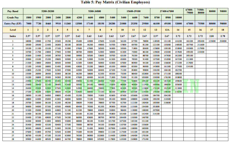 New Odisha On Twitter Easy Steps To Calculate Your 7th Pay