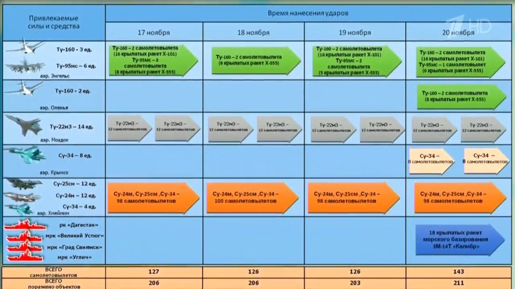 Russian military intervention and aid to Syria #4 - Page 36 CUUIOc3XIAEDwVY