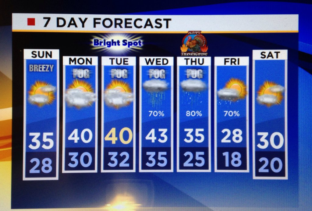 Minneapolis airport weather 10 day forecast