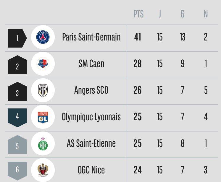 [15e journée de L1] FC Girondins de Bordeaux 1-4 SM Caen  - Page 3 CU_2snVWcAAHdvf