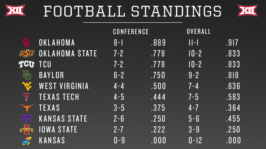 Big 12 Conference On Twitter Big12fb Ou Football Sits Atop This Week S Conference Football Standings As The 2015 Big 12 Champion Https T Co O7pwwtalse