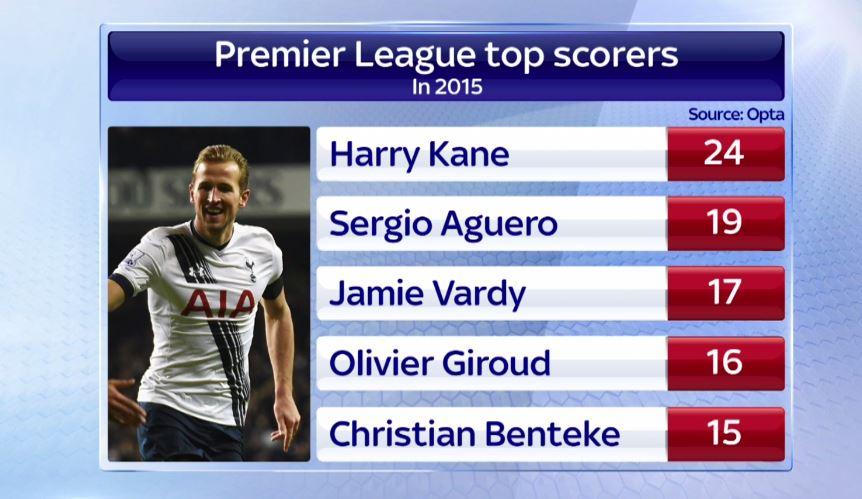 Calendar Year Top Scorers : Tottenham s strikers are the most efficient scorers in
