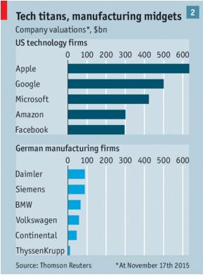 Wow. Market caps of US tech firms vs. German manufacturers. #2MA https://t.co/BNNp1VVLqR https://t.co/GdahSVsYFd
