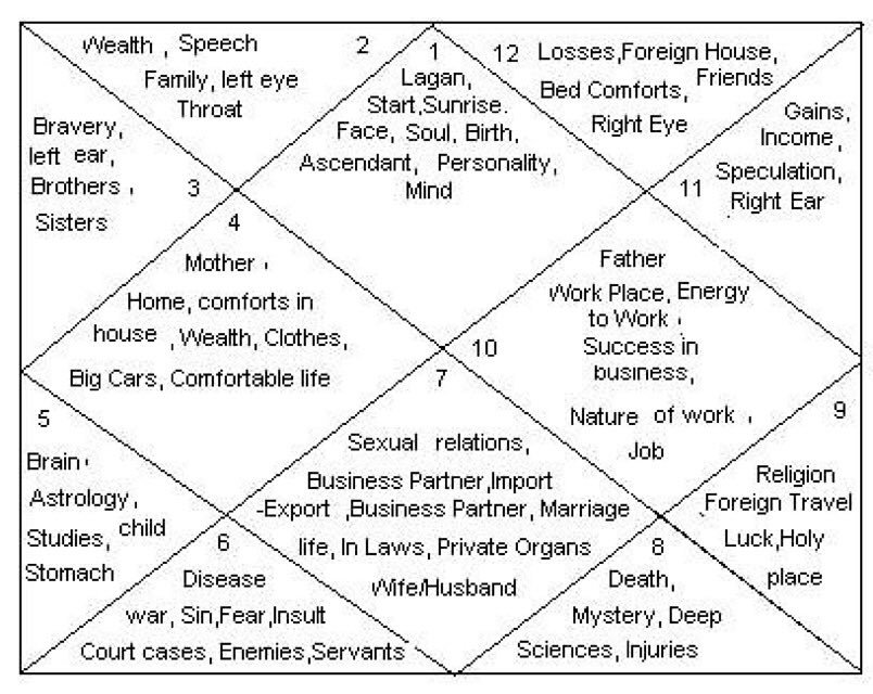 Heofon Experience On Twitter Vedic Astrology 12 Houses And What