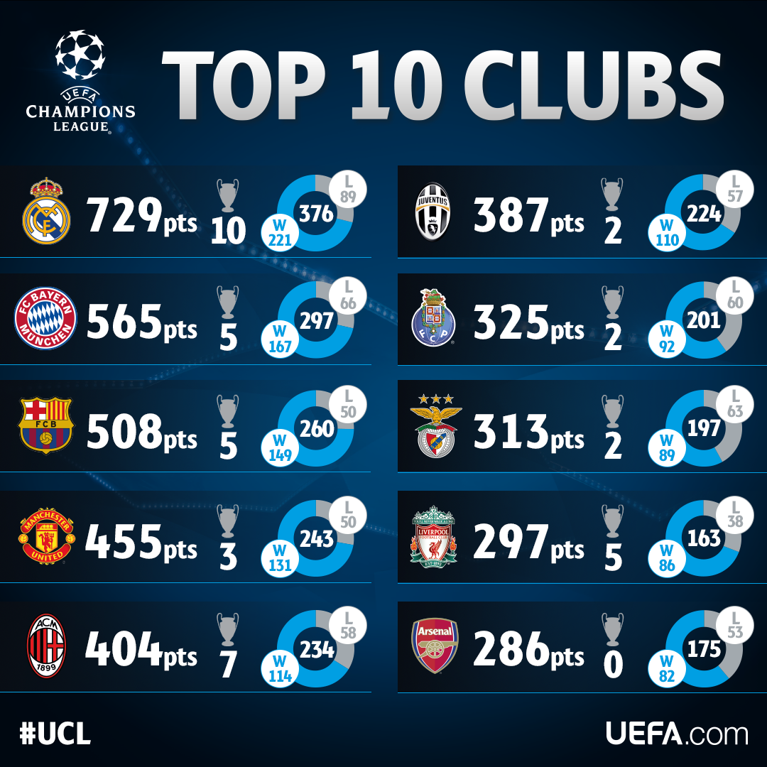 "UEFA Champions League On Twitter: ""Top 10 Clubs In"