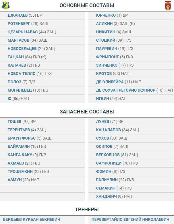«Ростов» - «Уфа»: стартовые составы