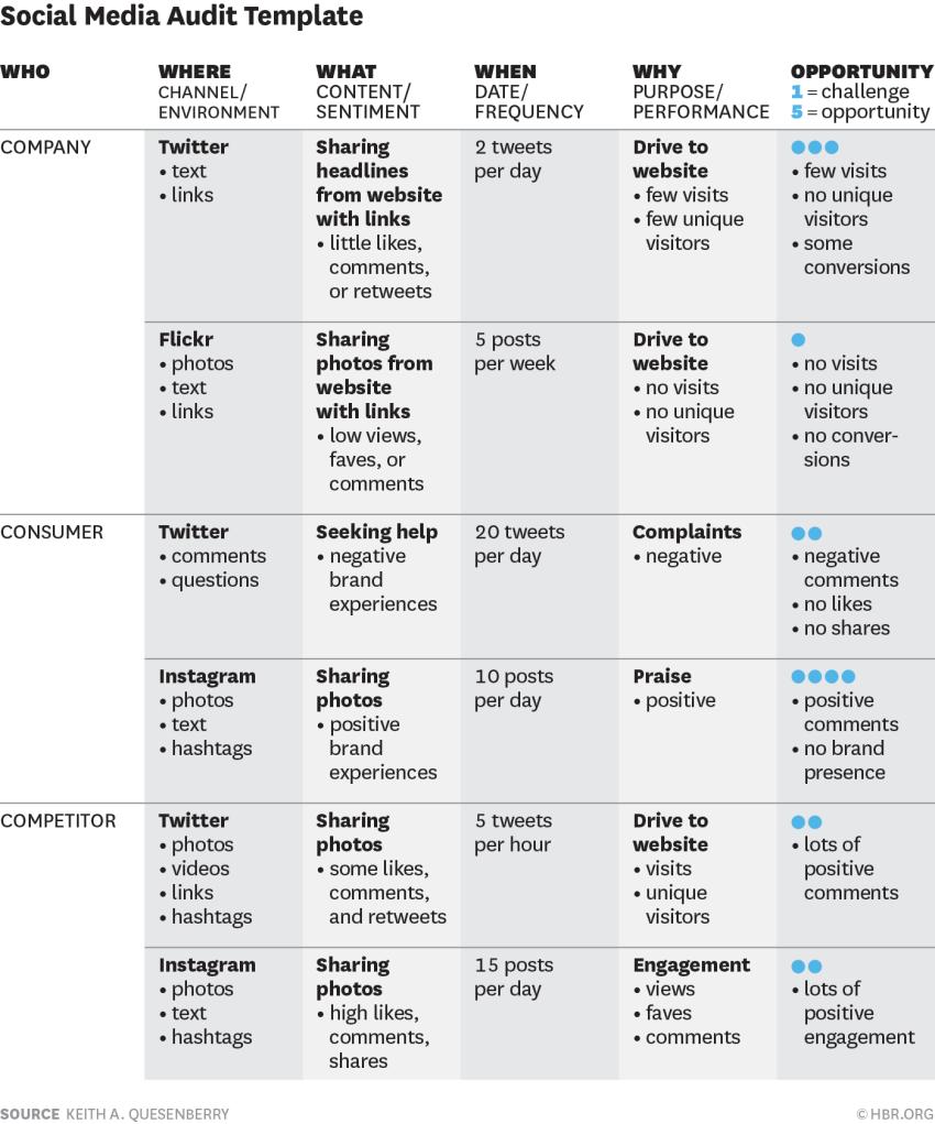 social media plans examples