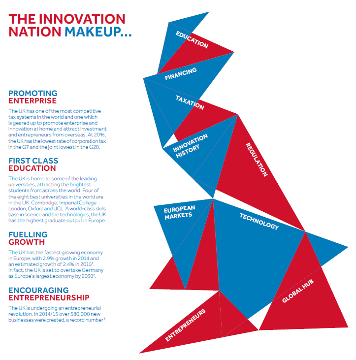 The Innovation Nation: what makes Britain the enterprise capital of Europe https://t.co/IGZ4VWkOlO #venturecapital https://t.co/GPE1JT4Vkb