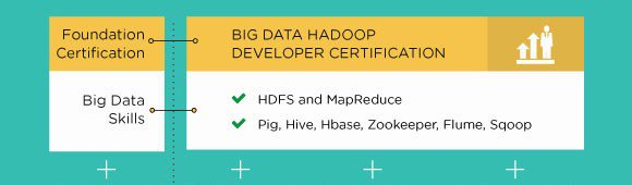 #BigData #Hadoop DEVELOPER to ARCHITECT