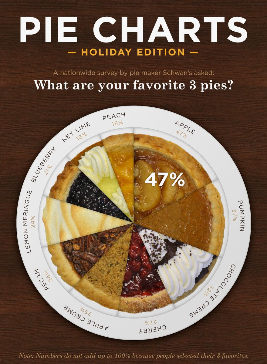 @byuregistrar @hbll @BYU @Cougareat @lifesciencesbyu @BYUOneStop @byuadmissions @BYUCASC We love pies! https://t.co/dS7yFQSoCH