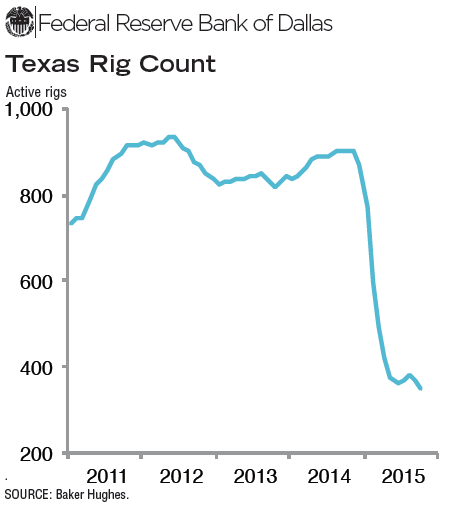 #Texas rig count falls for second straight month in October. https://t.co/HKrVg8SJHI https://t.co/V6jbO1N34t